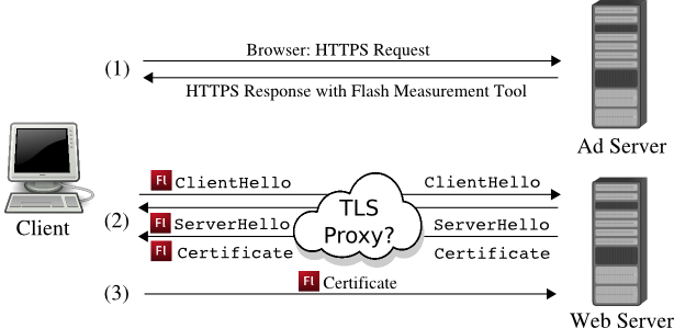 tls-proxy-measurement